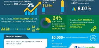 Technavio ATS Infographic