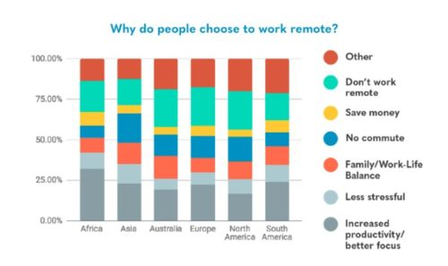 Owl Labs Remote Work Chart