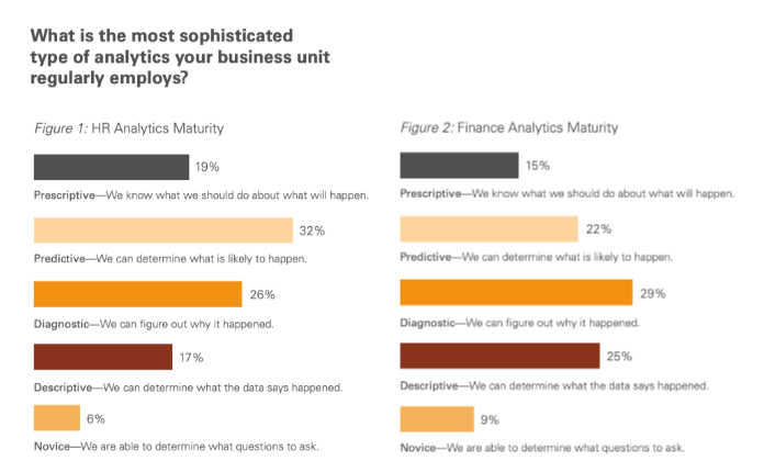 HR, Finance Analytics