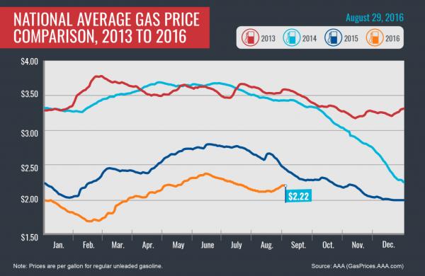 2013-2016_Avg-Gas-Prices_8-29-16-01-002-1024x666