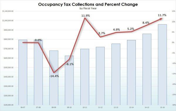 2016percentchange (1)