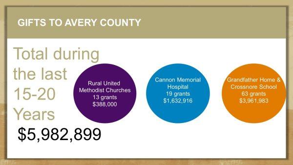 Avery County Grants Slide-1