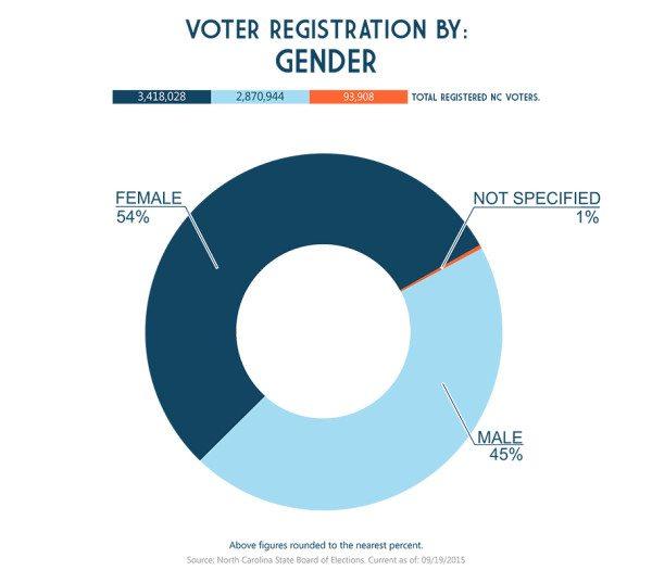 Gender Pie Charts