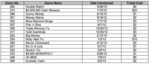 Lottery Games Ending 262