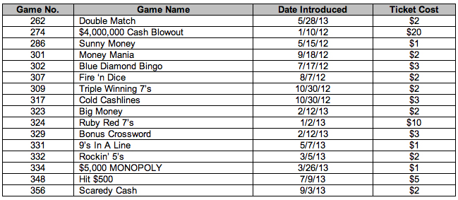 NC Lottery Alerts of Prize Claim Deadlines for Instant Scratch-Off