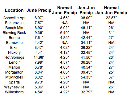 Year-to-date totals from January to June. Courtesy of Ray'sWeather.com