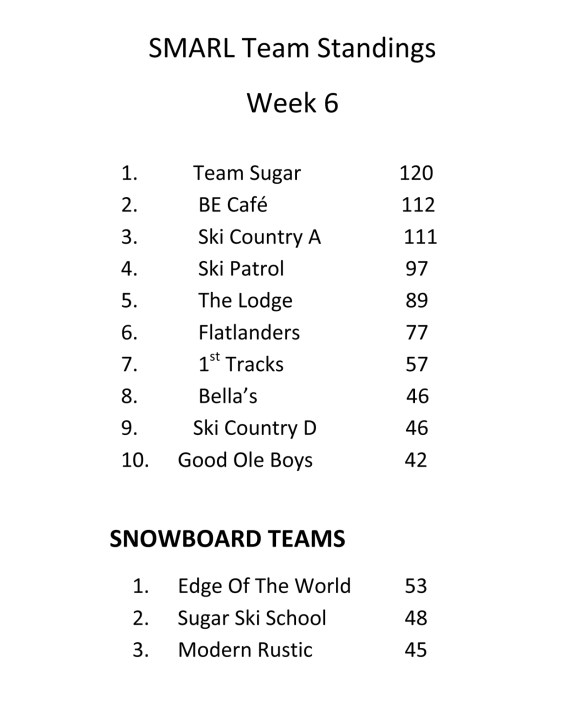 Team Results Through Final Week. Click To Enlarge