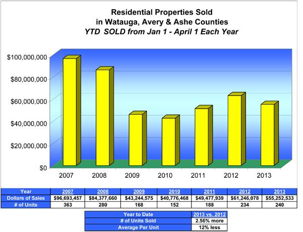 YTD All Sales Three Counties Jan 1 - Apr 1, 2013.xls