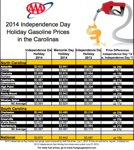Gas Prices Up and Deaths Loom as Fourth of July Traffic in
