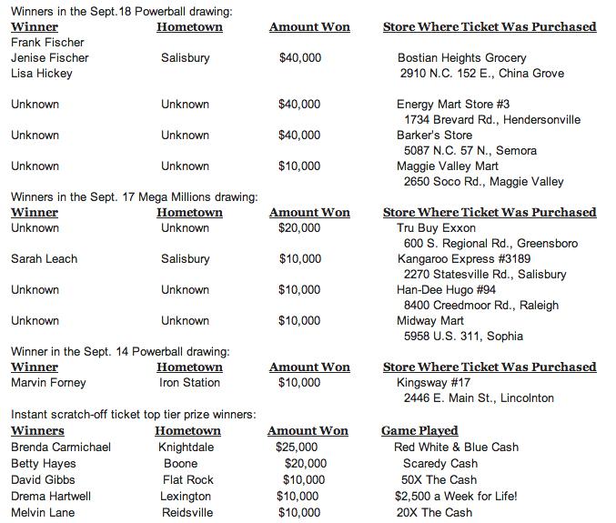 Lottery Players Across NC Win $25 4M Last Week   High