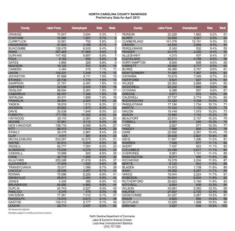 unemployment county rankings