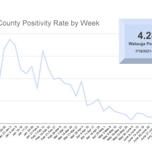 COVID-19 Update: Positive Cases Across North Carolina Rise by a Staggering 99% Over the Previous Week