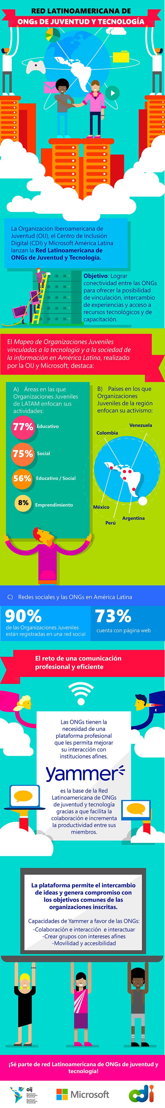 Infografia-Microsoft-Red-LATAM-ONGs