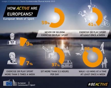 Ευρωπαϊκή Εβδομάδα Αθλητισμού 2015