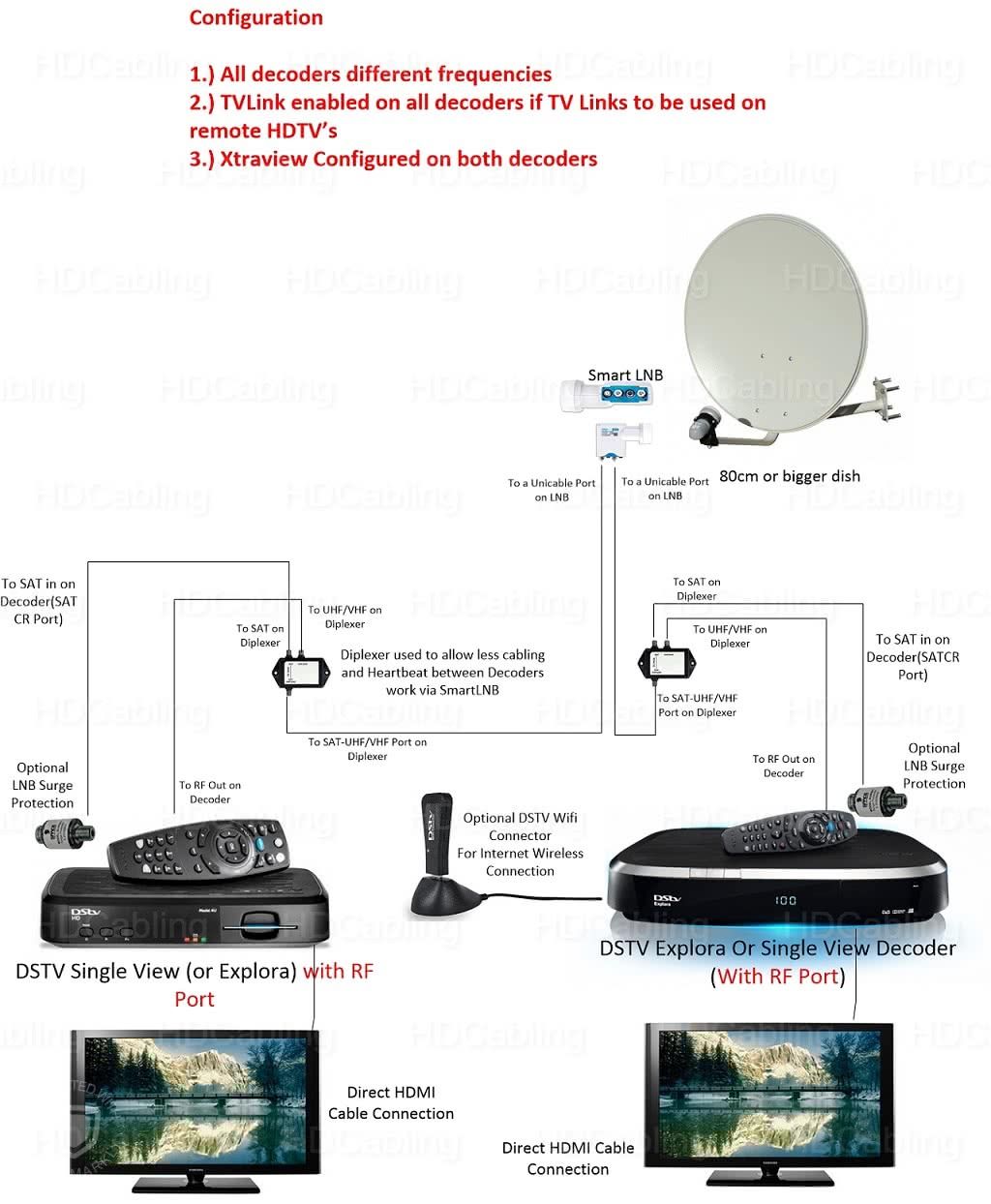 2 Way Satellite Diplexer Rf And Lnb Signal Combiner Lnb