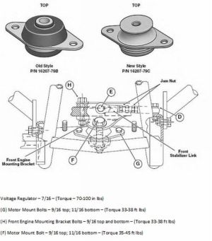 Istructions to removereplace front engine motor mount  Harley Davidson Forums