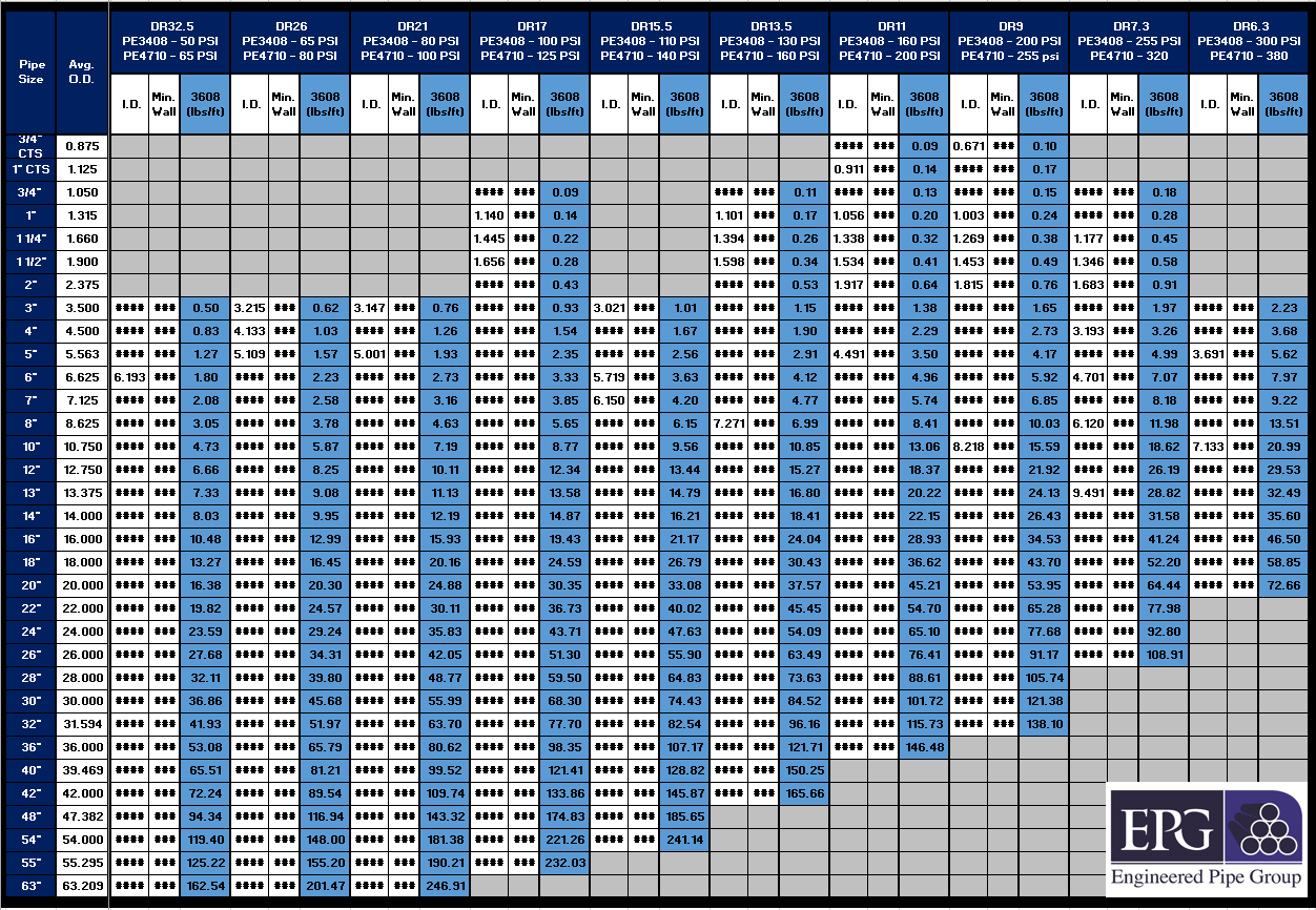 Standard Pipe Sizes Table
