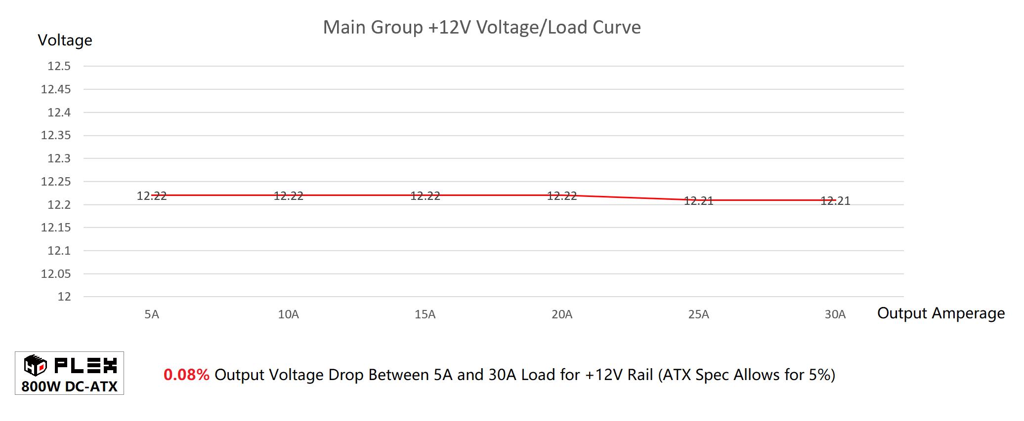 Hdplex 800w Dc Atx With 16v 63vdc Input