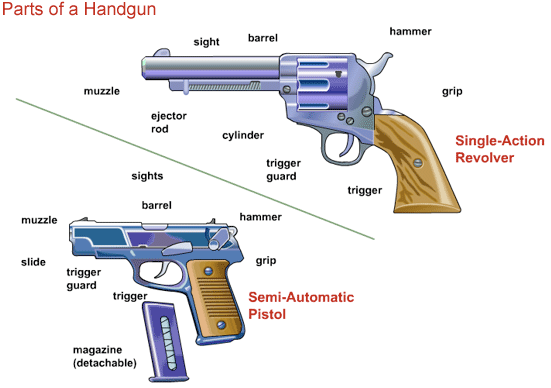Image result for parts of a gun