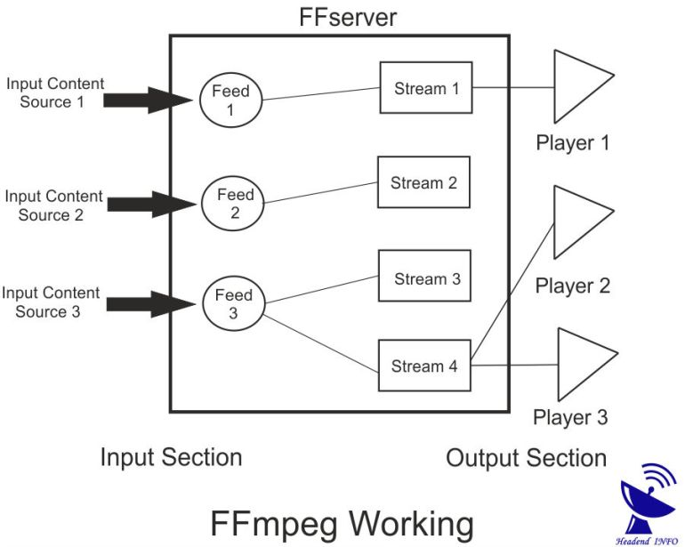 FFmpeg Streaming ? FFmpeg Implentation For Streaming Media Content ?
