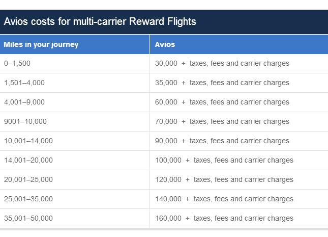 Get 30,000 Aeroplan or Avios Free! - Canadian Kilometers