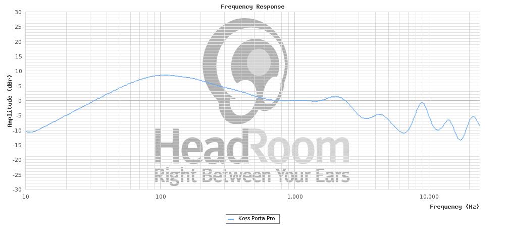 Original Koss Porta Pro measurement graph from Headroom