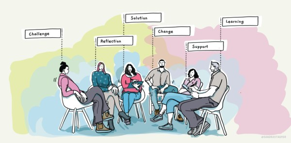 Action Learning to help your team or group find solutions to their challenges or implement their ideas