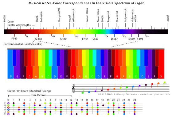 Colors and Musical Frequencies