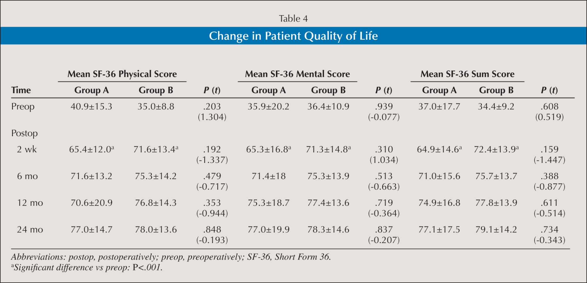 Change in Patient Quality of Life