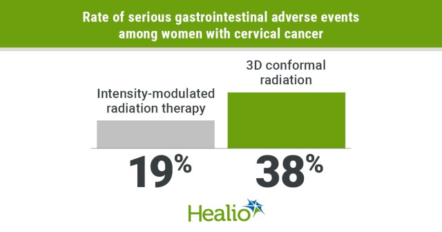 Image-guided intensity-modulated radiation therapy resulted in fewer gastrointestinal adverse events than 3D conformal radiation among women with cervical cancer.