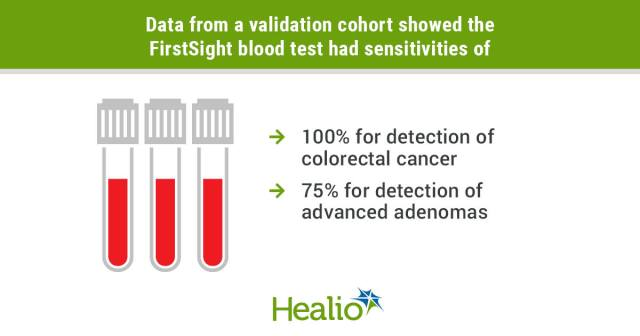 A noninvasive multimodal blood test demonstrated high sensitivity and specificity for the detection of colorectal advanced neoplasia.