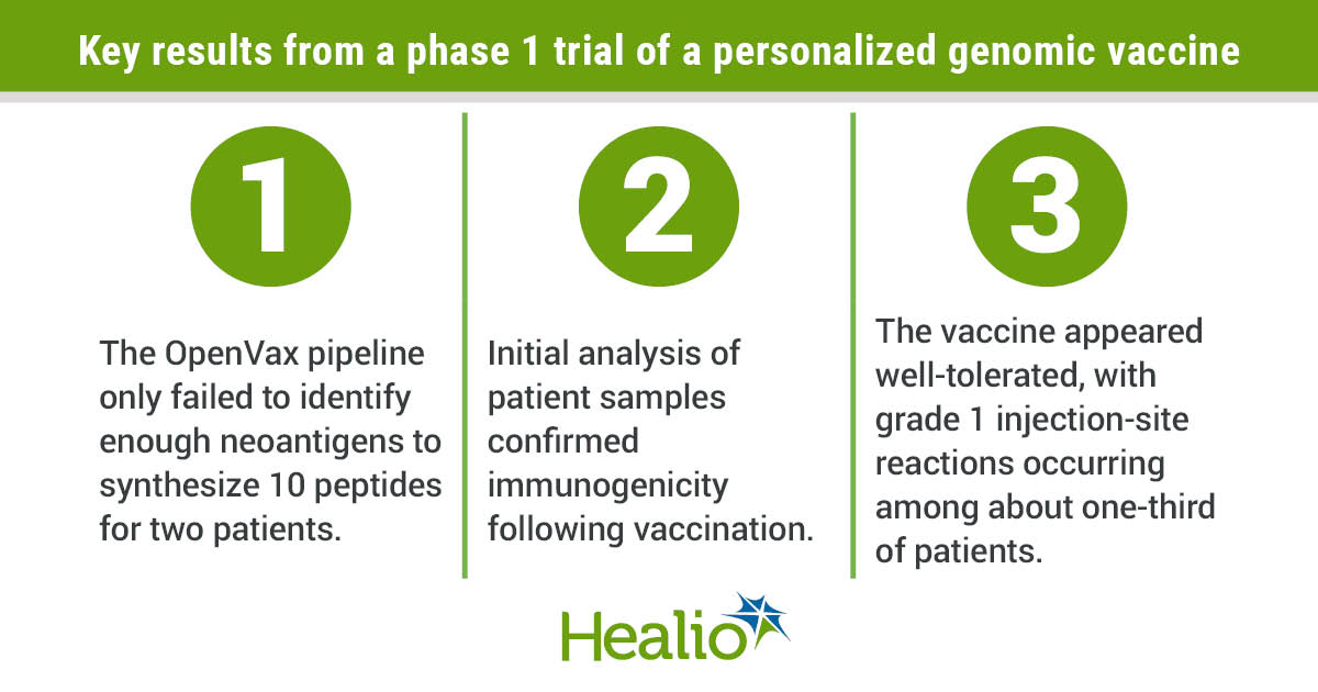 A personalized vaccine shows potential benefit in all types of cancer