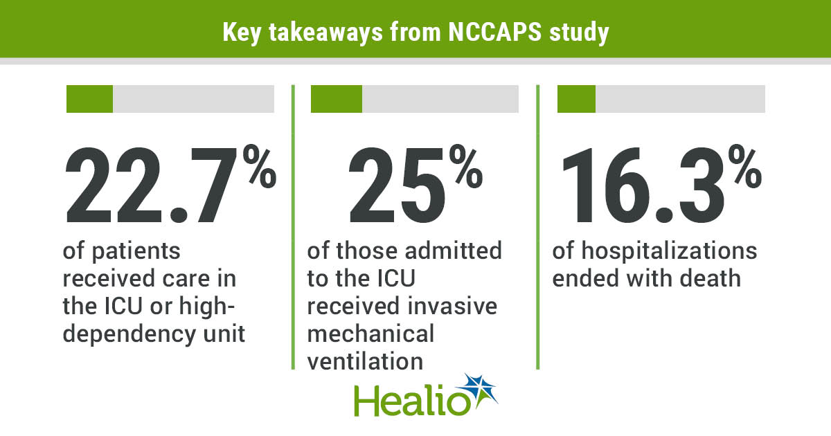 Infographic with key findings from the NCCAPS study