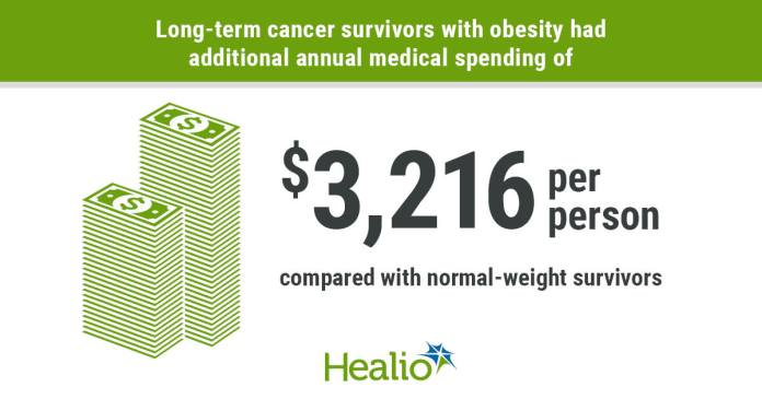 Obesity among long-term cancer survivors appeared associated with substantial excess medical spending.