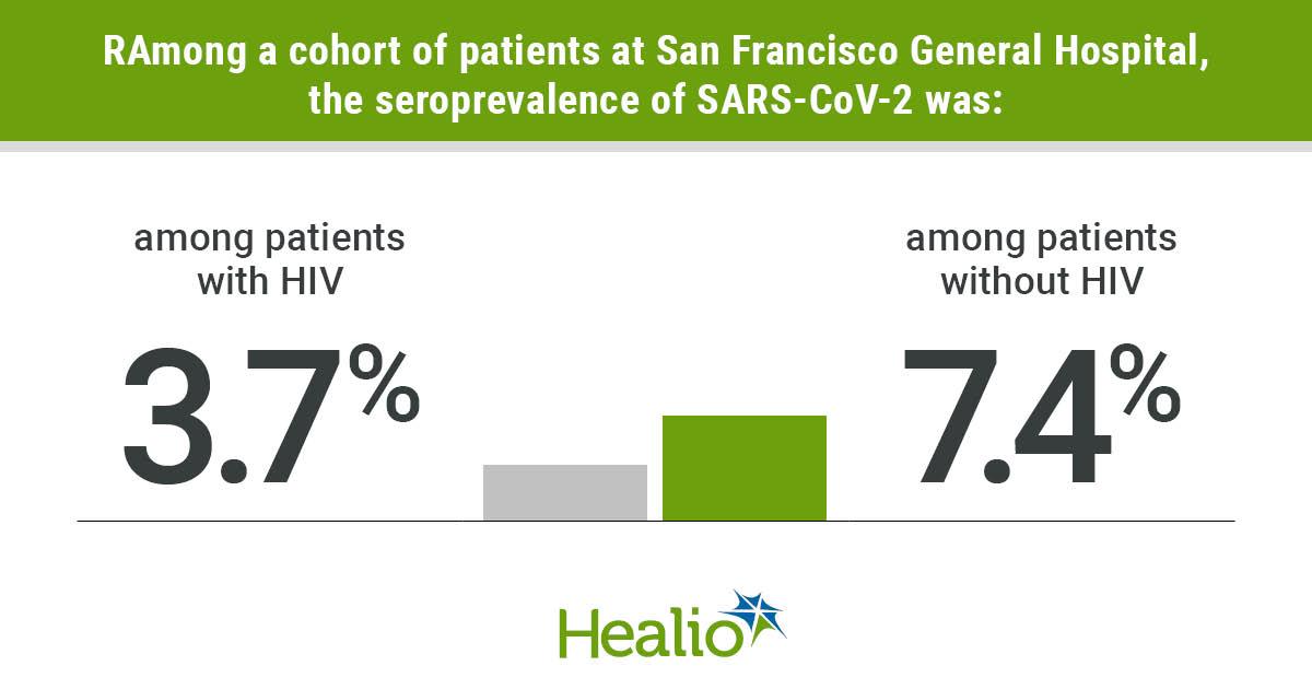 SARS-COV-2 seroprevalence