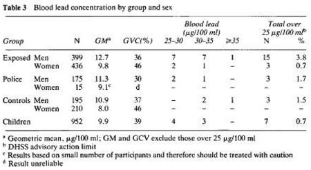 table from the Quinn and Delves study