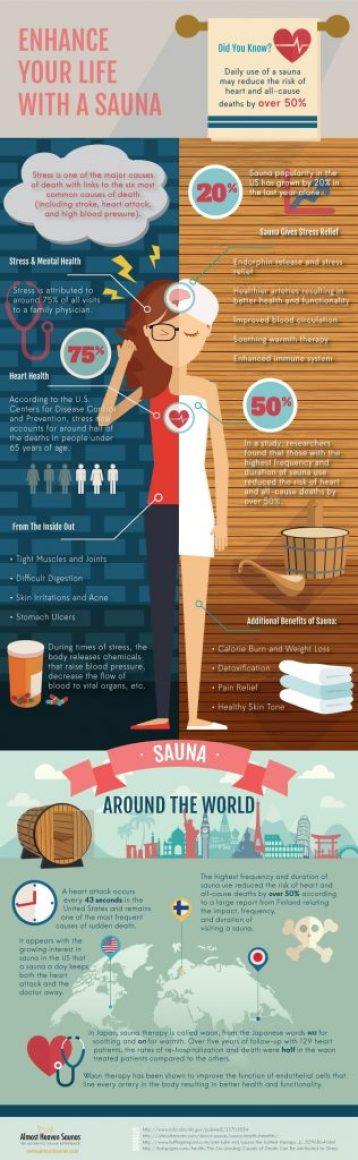Sauna Health Enhancements