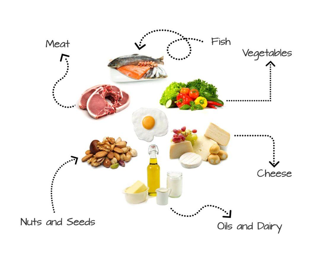 ketogenic-diet-foods-arrows-wehite-1280x1054