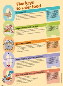 5 keys to safer food