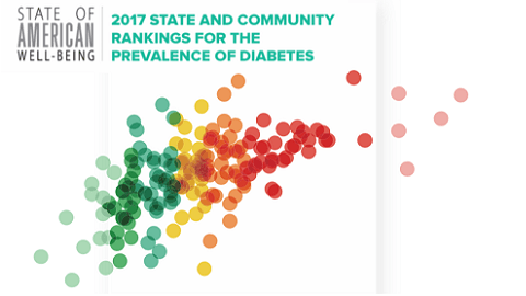 2017 States & Community Rankings for Diabetes Prevalence