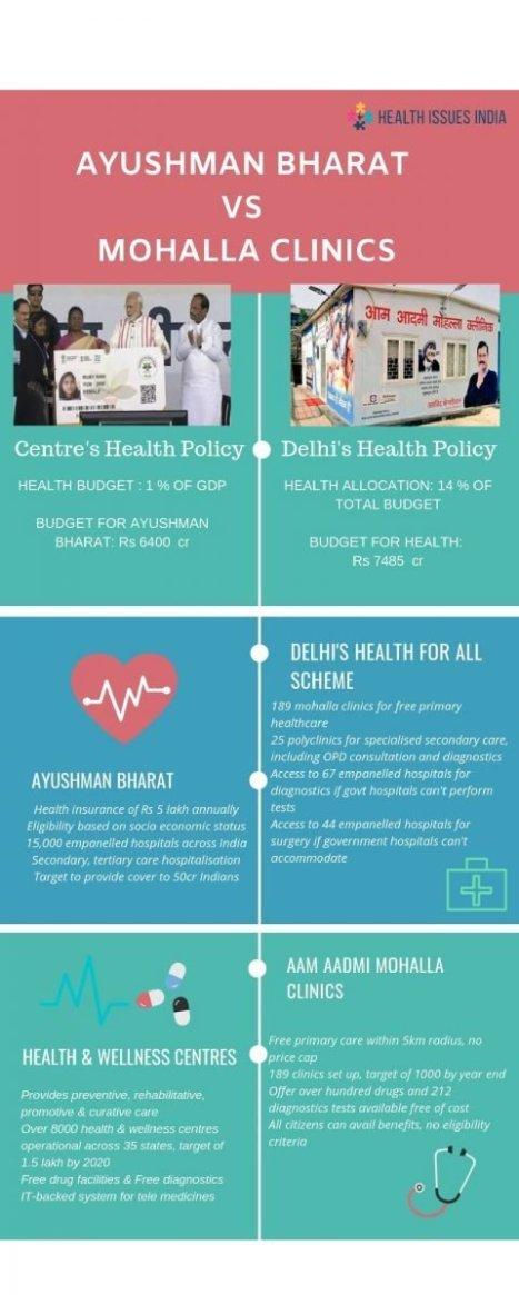 ayushman bharat vs mohalla clinics. Original graphic