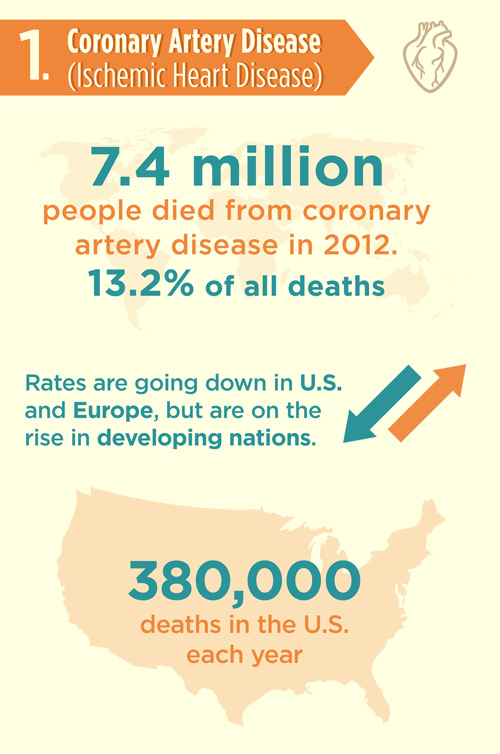 coronary-artery-disease
