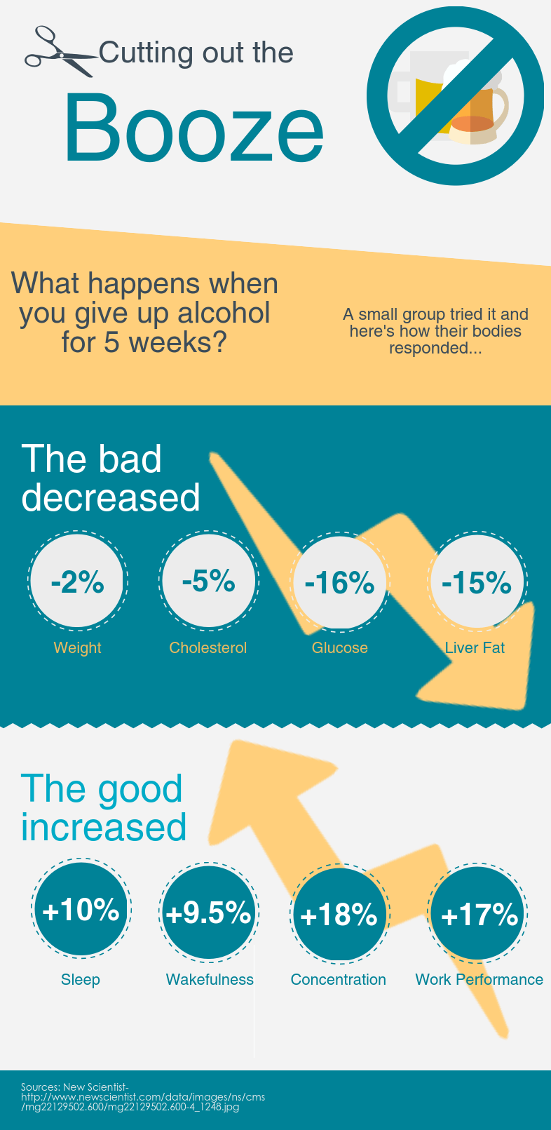 cutting out the booze infographic