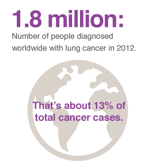 lung cancer prevalence