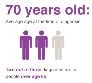 lung cancer diagnosis age