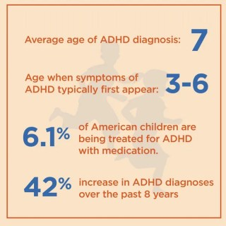 adhd-average-age