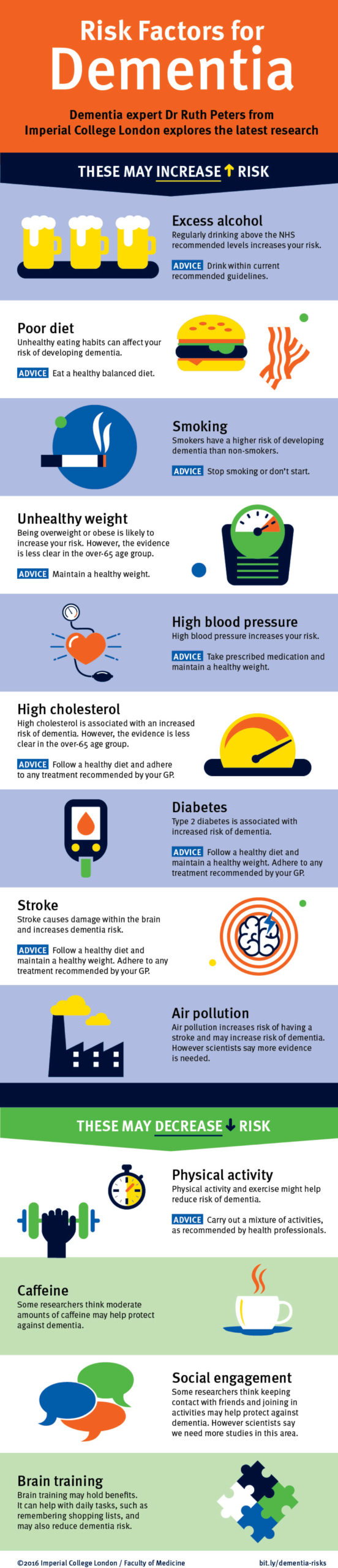 Inforgraphic displaying the risk factors for dementia