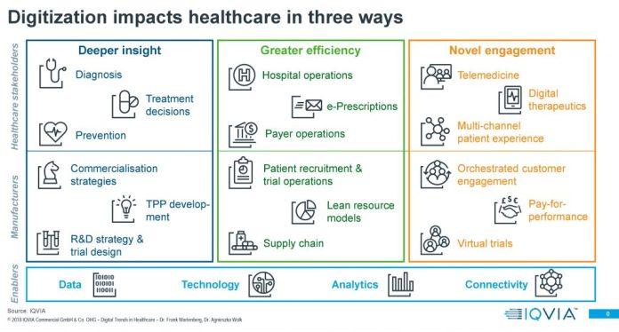 IQVIA zeigt in einem Schema, wie die Digitalisierung das Gesundheitswesen beeinflussen wird.