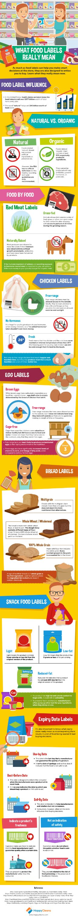 What food labels really mean? (Infographic)