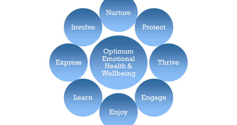 Three key steps to mental wellbeing